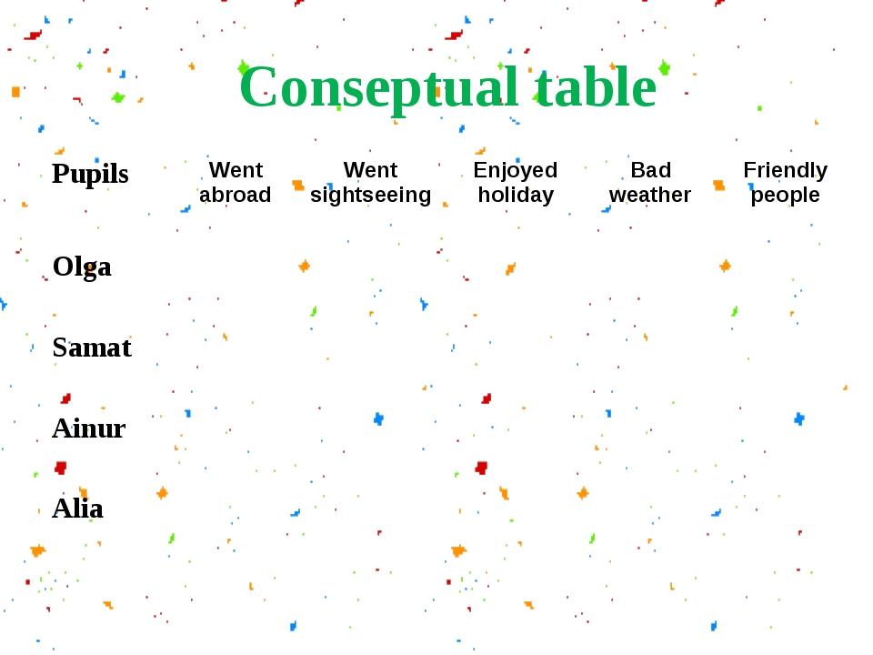 Conseptual table PupilsWent abroadWent sightseeingEnjoyed holidayBad weat...