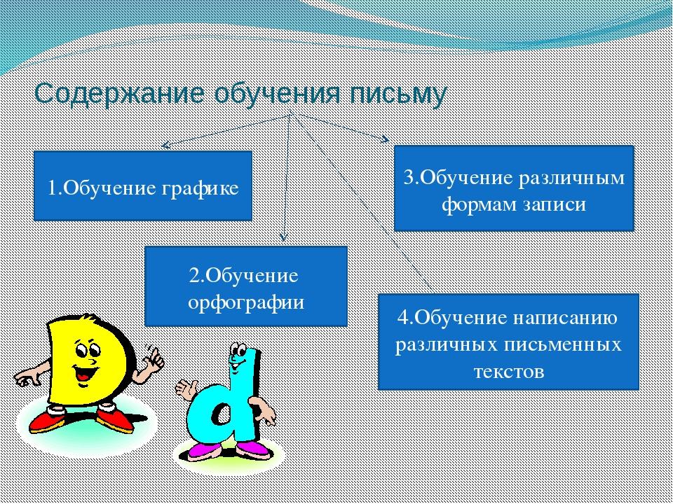 Содержание обучения письму 1.Обучение графике 2.Обучение орфографии 3.Обучени...