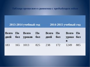 Таблица пропусков в сравнении с предыдущим годом 2013-2014учебный год 2014-2