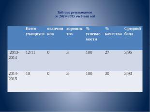 Таблица результатов за 2014-2015 учебный год Всего учащихся отличников хорош