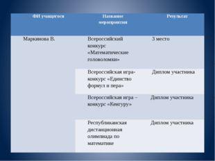 ФИ учащегося Название мероприятия Результат МаркиноваВ. Всероссийский конкурс