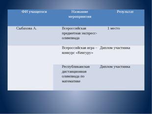 ФИ учащегося Название мероприятия Результат СыбаховаА. Всероссийская предметн