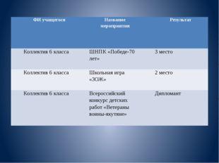 ФИ учащегося Название мероприятия Результат Коллектив 6 класса ШНПК «Победе-7