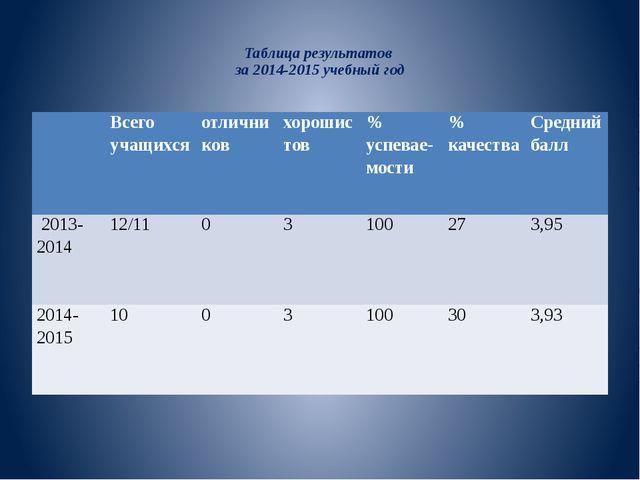 Таблица результатов за 2014-2015 учебный год Всего учащихся отличников хорош...