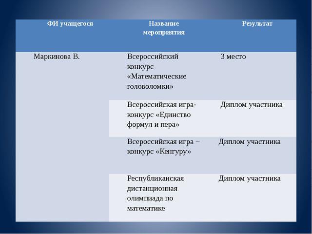 ФИ учащегося Название мероприятия Результат МаркиноваВ. Всероссийский конкурс...