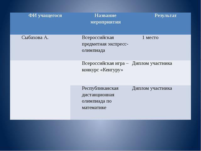 ФИ учащегося Название мероприятия Результат СыбаховаА. Всероссийская предметн...