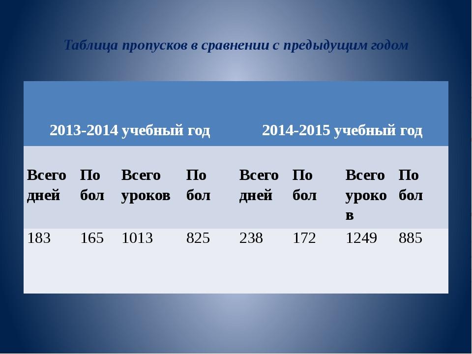 Таблица пропусков в сравнении с предыдущим годом 2013-2014учебный год 2014-2...