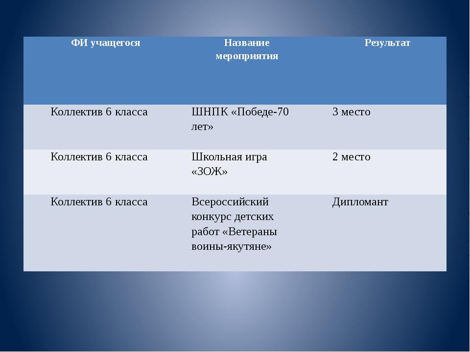 ФИ учащегося Название мероприятия Результат Коллектив 6 класса ШНПК «Победе-7...