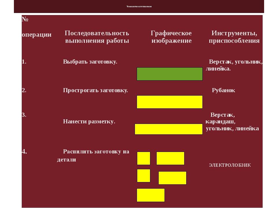 Технология изготовления № операции Последовательность выполнения работы Граф...