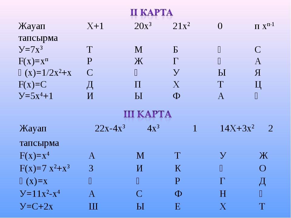 ЖауапХ+120х321х20п хп-1 тапсырма У=7х3ТМБҚС F(х)=хпРЖГӨА Ғ(х)...