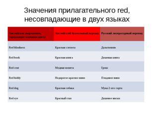 Значения прилагательногоred, несовпадающие в двух языках Английские выражени