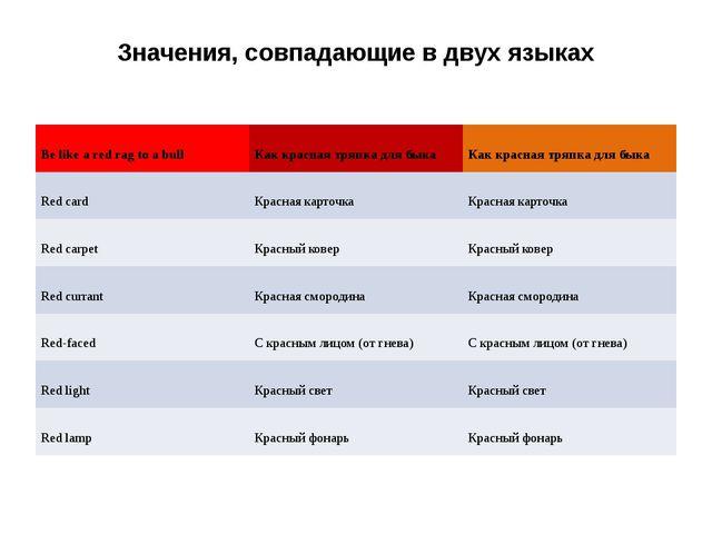Значения, совпадающие в двух языках Belikearedragtoabull Как красная тряпка д...