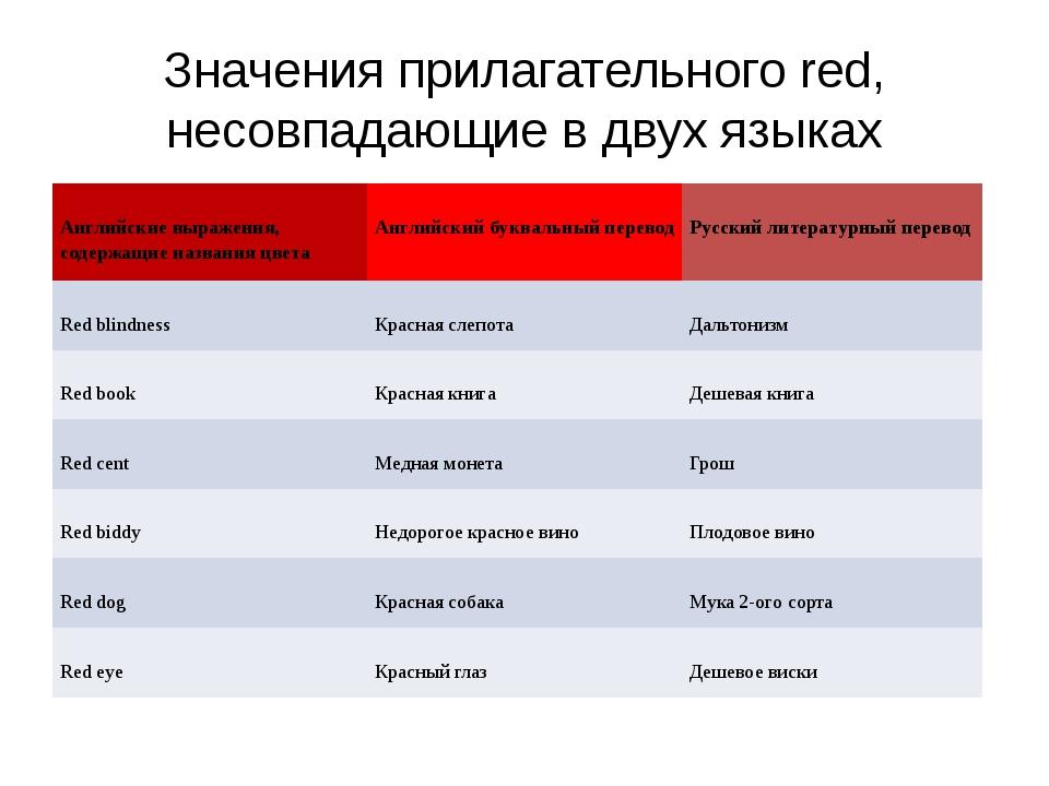 Значения прилагательногоred, несовпадающие в двух языках Английские выражени...