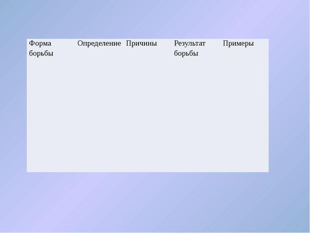 Форма борьбы Определение Причины Результат борьбы Примеры Внутривидовая Борьб...