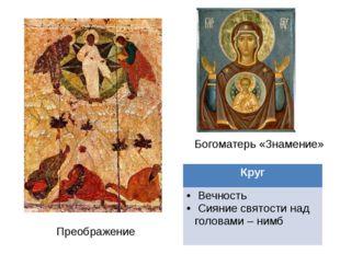 Преображение Богоматерь «Знамение» Круг Вечность Сияние святости над головами