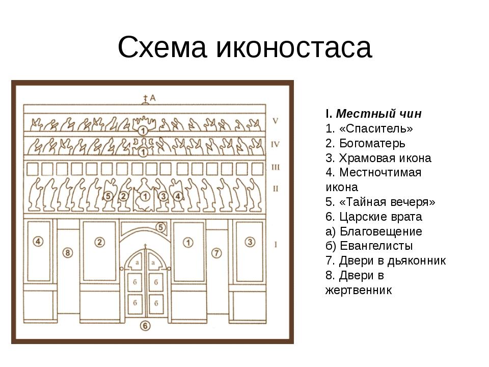 Схема иконостаса I.Местный чин 1. «Спаситель» 2. Богоматерь 3. Храмовая икон...