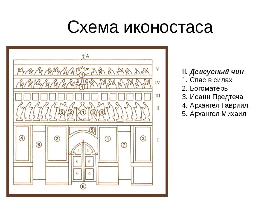Схема иконостаса II.Деисусный чин 1. Спас в силах 2. Богоматерь 3. Иоанн Пре...