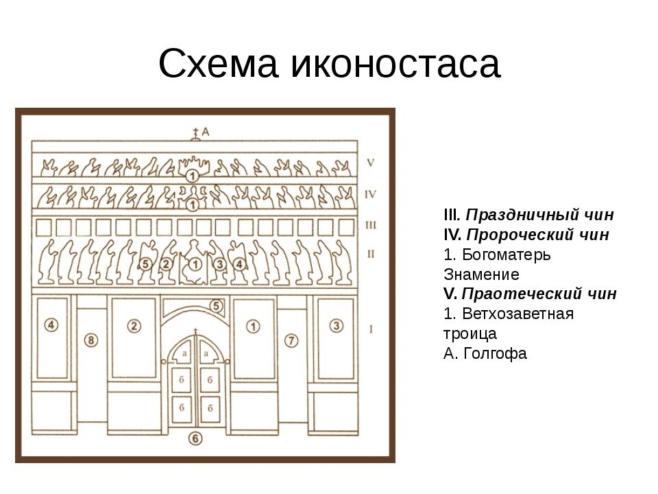 Схема иконостаса III. Праздничный чин IV.Пророческий чин 1. Богоматерь Знаме...