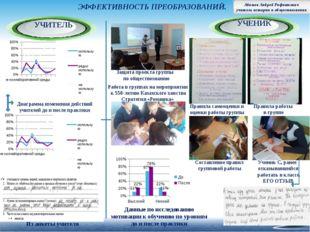 Из анкеты учителя Правила самооценки и оценки работы группы Правила работы в