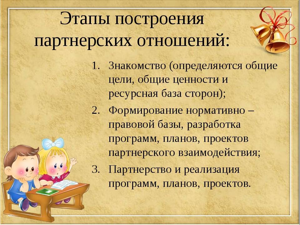 Этапы построения партнерских отношений: Знакомство (определяются общие цели,...