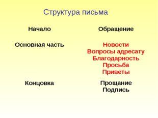 Структура письма Начало Основная часть Концовка Обращение Новости Вопросы адр