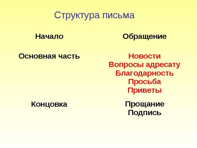 Структура письма Начало Основная часть Концовка Обращение Новости Вопросы адр...