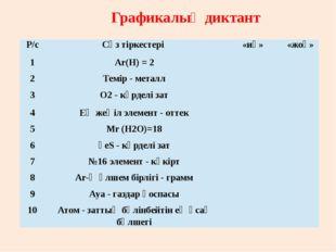 Графикалық диктант Р/с Сөз тіркестері «иә» «жоқ» 1 Аr(Н)=2 2 Темір - металл