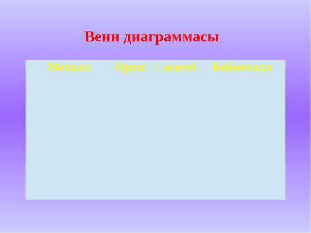 Венн диаграммасы Металл Ортақ қасиеті Бейметалл
