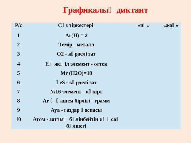 Графикалық диктант Р/с Сөз тіркестері «иә» «жоқ» 1 Аr(Н)=2 2 Темір - металл...