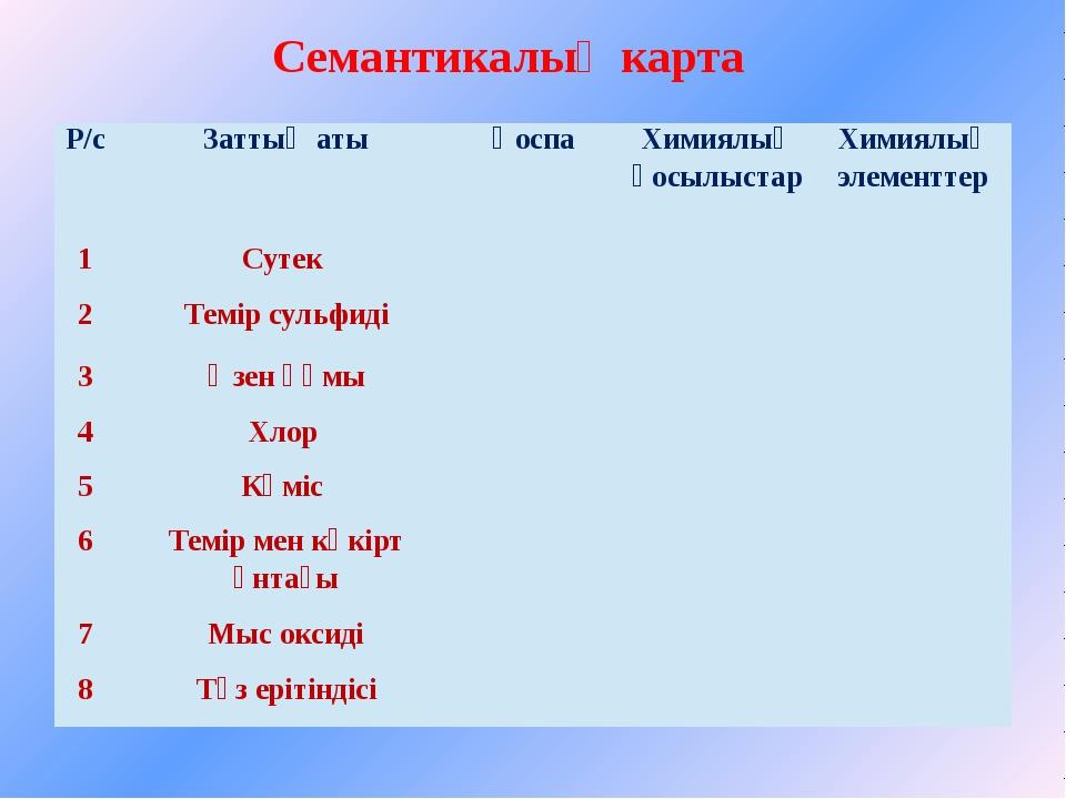 Семантикалық карта Р/с Заттың аты Қоспа Химиялық қосылыстар Химиялық элементт...