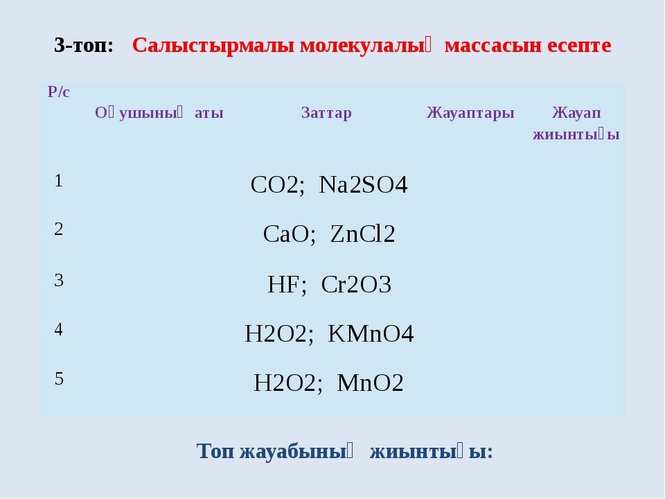 3-топ: Салыстырмалы молекулалық массасын есепте Топ жауабының жиынтығы: Р/с О...