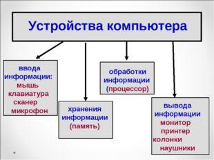 ввода информации: мышь клавиатура сканер микрофон обработки информации (проце