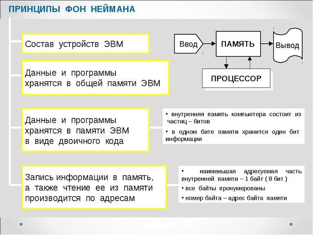 ПРИНЦИПЫ ФОН НЕЙМАНА