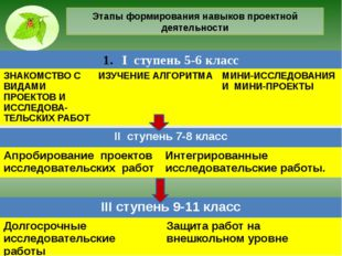 Этапы формирования навыков проектной деятельности Iступень 5-6 класс ЗНАКОМСТ