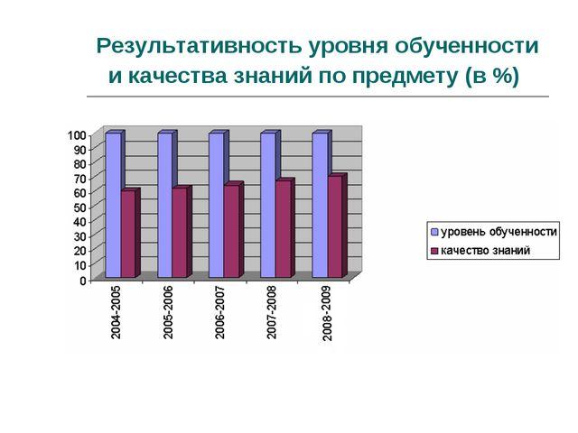 Результативность уровня обученности и качества знаний по предмету (в %)