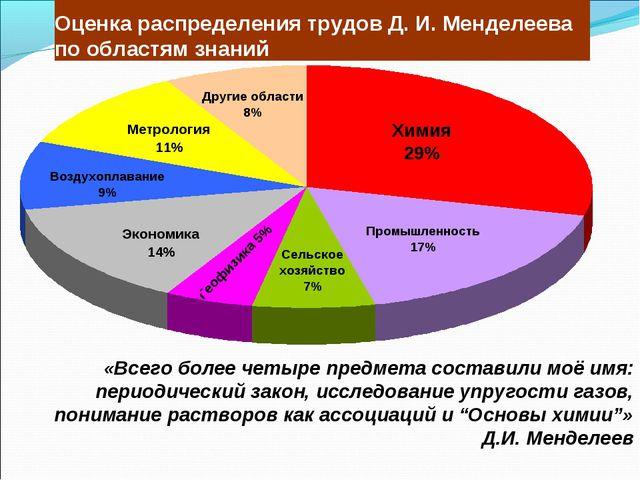 Оценка распределения трудов Д. И. Менделеева по областям знаний «Всего более...