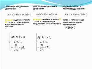 Оба корня квадратного уравнения больше заданного числа М тогда и только тогда