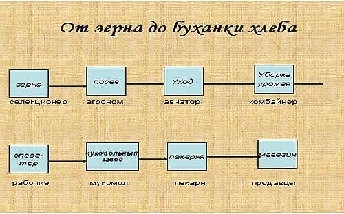C:\Users\XXX\Desktop\От зерна к хлебу.jpg