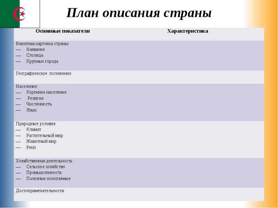 План описания страны Основные показатели Характеристика Визитная карточка стр...
