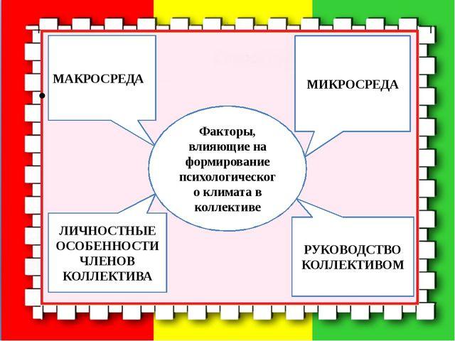 МАКРОСРЕДА ЛИЧНОСТНЫЕ ОСОБЕННОСТИ ЧЛЕНОВ КОЛЛЕКТИВА Факторы, влияющие на ф...