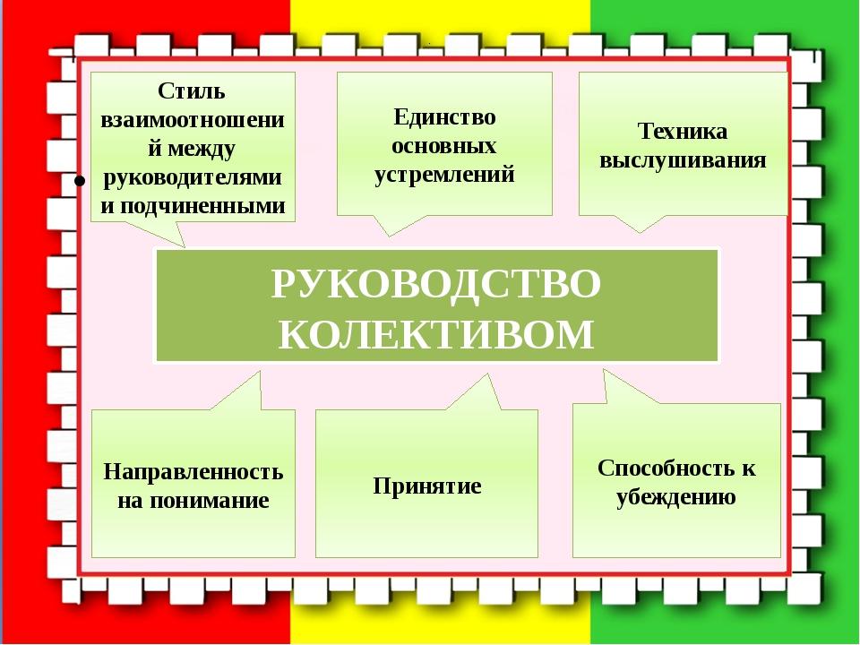 РУКОВОДСТВО КОЛЕКТИВОМ Стиль взаимоотношений между руководителями и подчин...