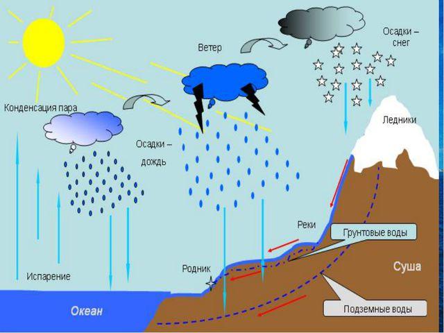 КРУГОВОРОТ ВОДЫ В ПРИРОДЕ - непрерывный замкнутый процесс перемещения воды в...