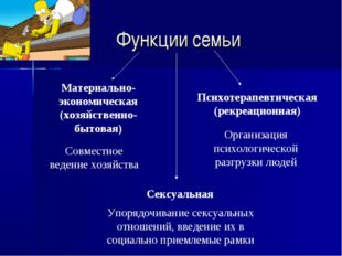 Функции семьи Материально-экономическая (хозяйственно-бытовая) Психотерапевти