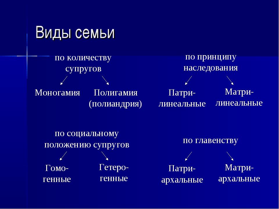 Виды семьи по количеству супругов по принципу наследования Моногамия Полигами...