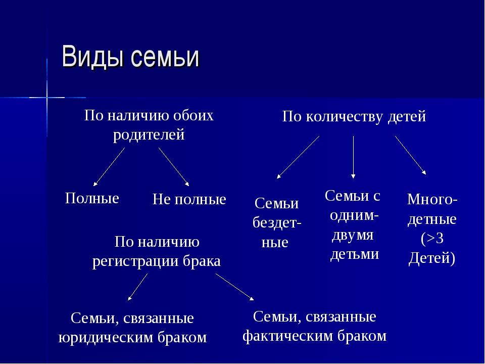 Виды семьи Полные Не полные По наличию обоих родителей По количеству детей Се...