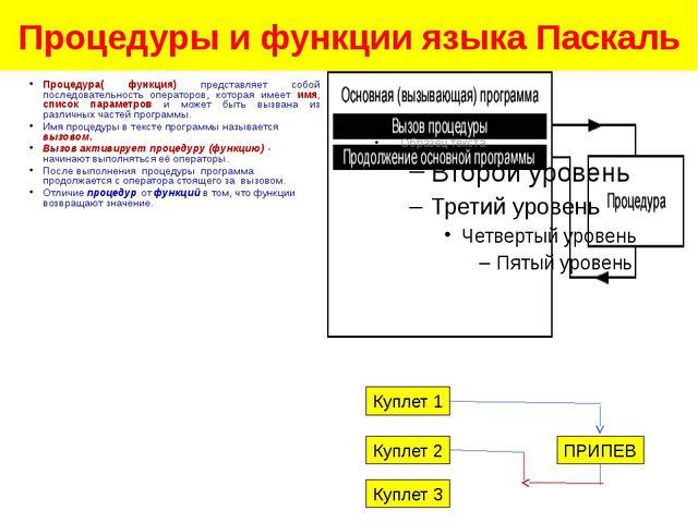 Процедуры и функции языка Паскаль Процедура( функция) представляет собой посл...