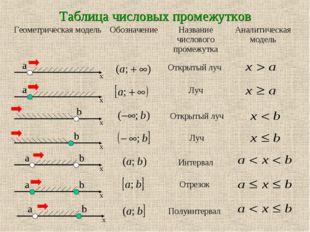 Таблица числовых промежутков Открытый луч Луч Открытый луч Луч Интервал Отрез