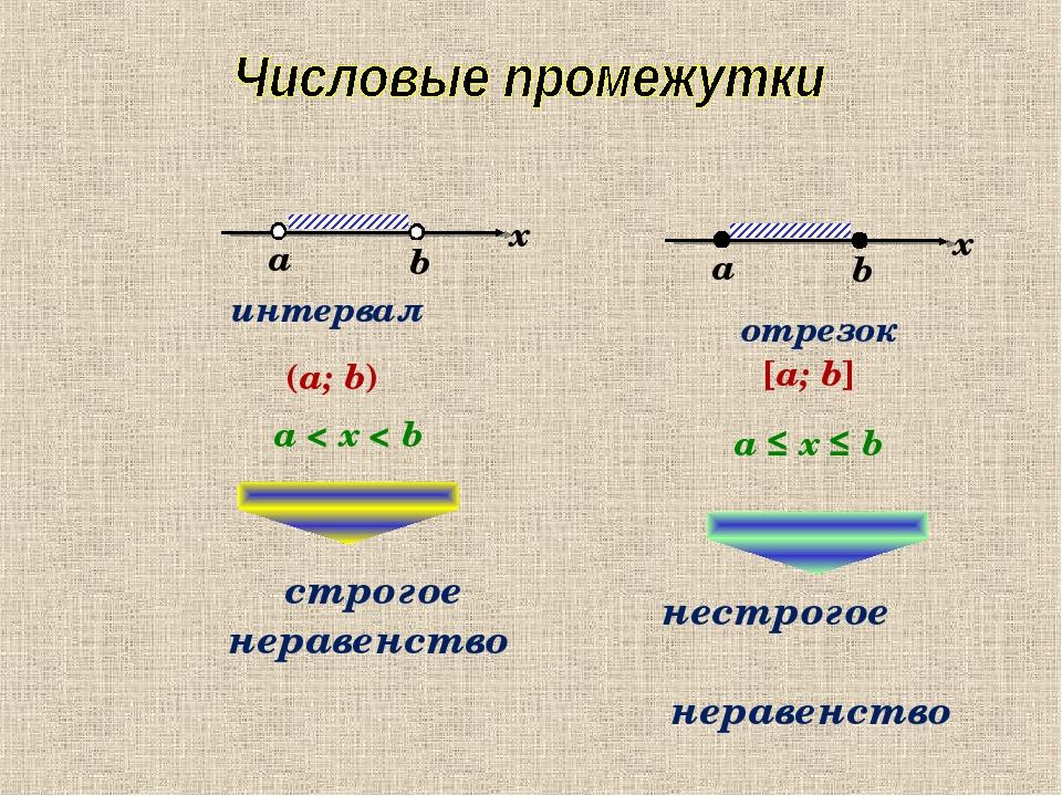 интервал (a; b) a < x < b отрезок [a; b] a ≤ x ≤ b нестрогое неравенство стро...
