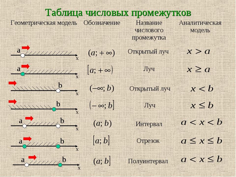 Таблица числовых промежутков Открытый луч Луч Открытый луч Луч Интервал Отрез...