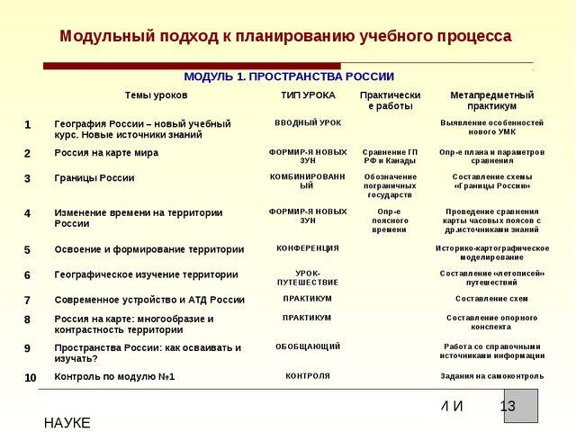 Модульный подход к планированию учебного процесса МОДУЛЬ 1. ПРОСТРАНСТВА РОСС...